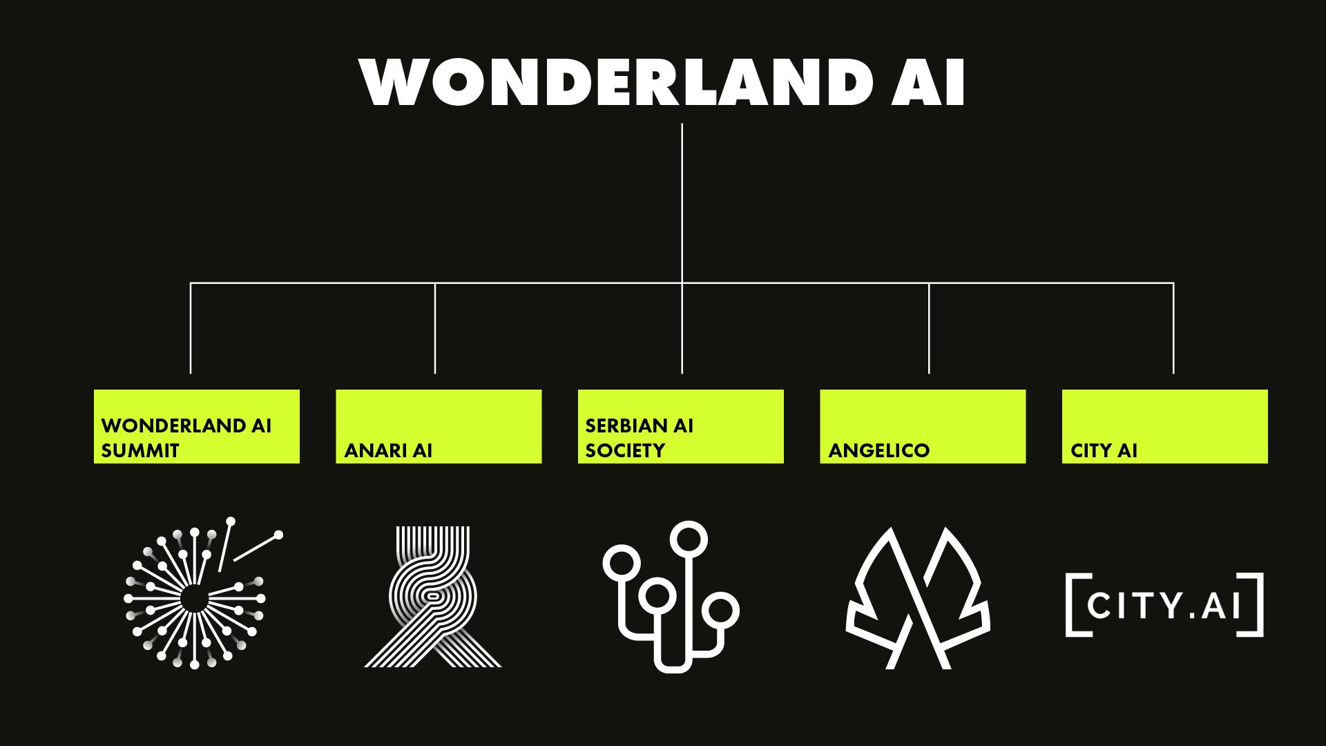 Wonderland AI Ecosystem